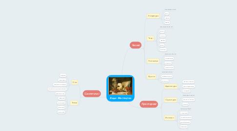 Mind Map: Види Мистецтва