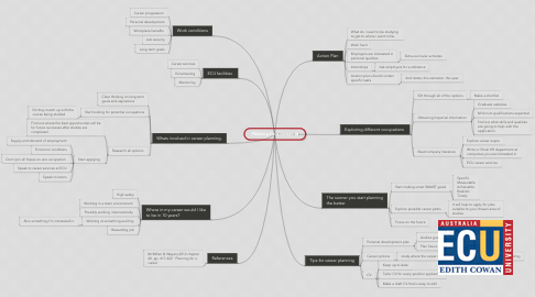 Mind Map: Planning for a career.