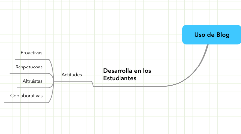 Mind Map: Uso de Blog