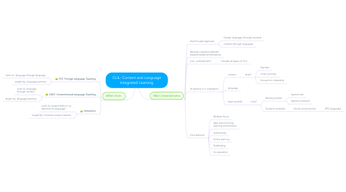 Mind Map: CLIL: Content and Language Integrated Learning