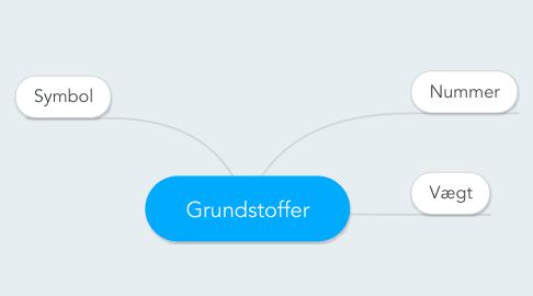 Mind Map: Grundstoffer