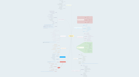 Mind Map: Disabilities and Interventions