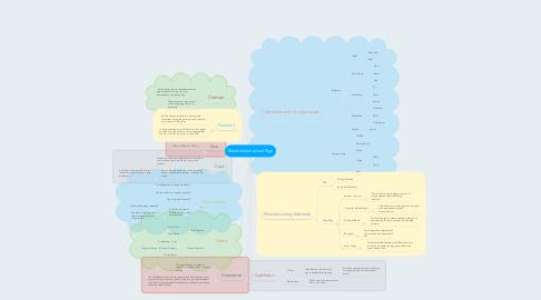 Mind Map: Electromechanical Sign