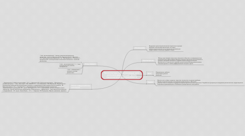 Mind Map: Ритмопластика как составляющая часть комплекса реабилитации группы оздоровительной направленности