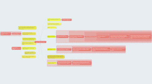 Mind Map: Reunión Normativa Laboral