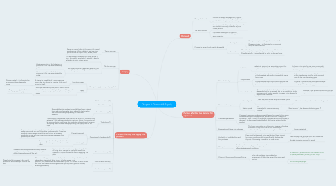 Mind Map: Chapter 2: Demand & Supply