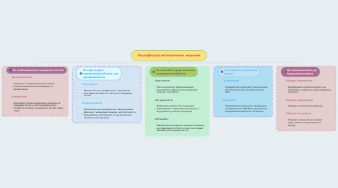 Mind Map: Класифікація математичних моделей