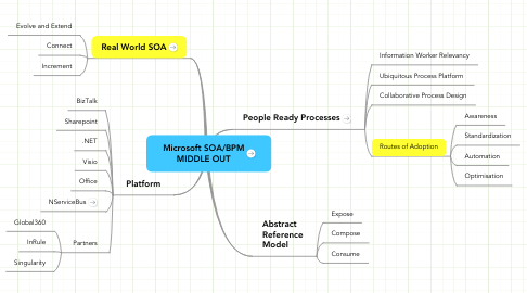 Mind Map: Microsoft SOA/BPM MIDDLE OUT