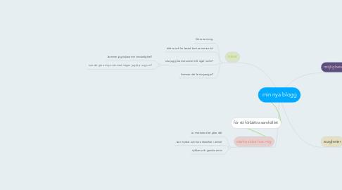 Mind Map: min nya blogg