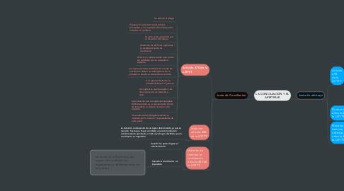Mind Map: LA CONCILIACIÓN Y EL ARBITRAJE
