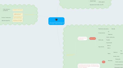 Mind Map: Formación del profesorado en TIC. El gran caballo de batalla.