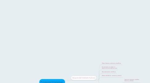 Mind Map: Propiedad Intelectual.