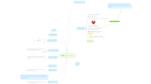 Mind Map: Directed Numbers