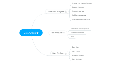 Mind Map: Data Group