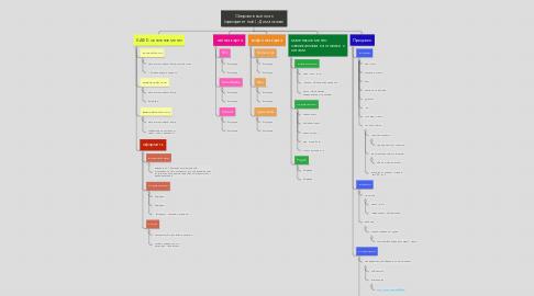 Mind Map: Оперативный план (приоритетный) - Дима сказал