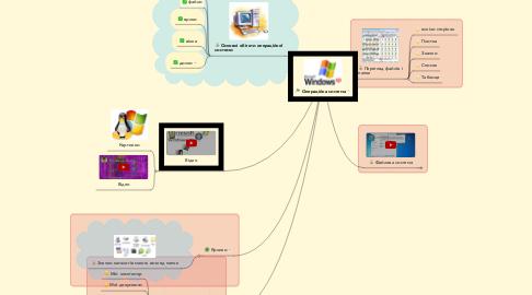 Mind Map: Операційна система