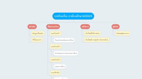 Mind Map: บทเรียนเรื่อง อาเซียนศึกษา(ASEAN)