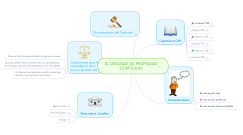 Mind Map: EL DESLINDE DE PROPIEDAD CONTIGUAS