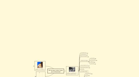 Mind Map: Antropología Cultural: Espejo para la Humanidad