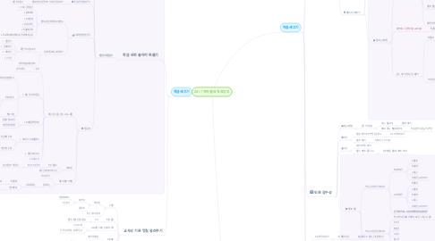 Mind Map: 2017 악마쌤의 착한공부