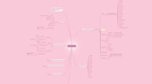 Mind Map: Rocks andMinerals