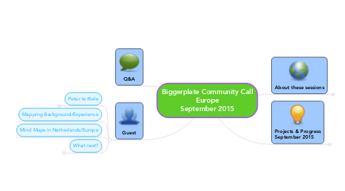 Mind Map: Biggerplate Community Call Europe September 2015