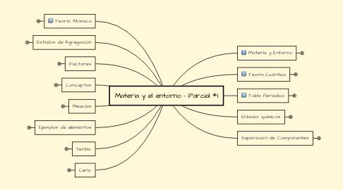 Mind Map: Materia y el entorno - Parcial #1
