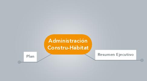 Mind Map: Administración Constru-Hábitat