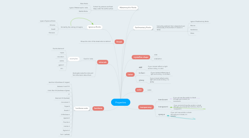 Mind Map: Properties