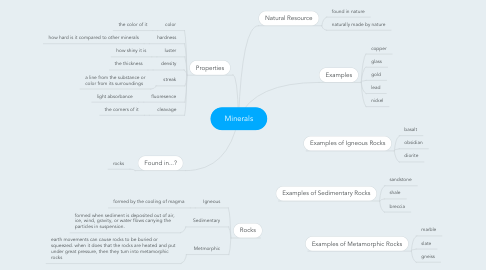 Mind Map: Minerals
