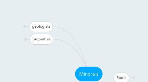 Mind Map: Minerals