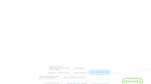 Mind Map: формы научения