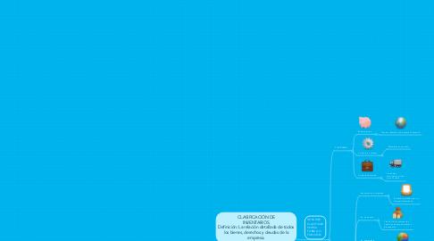 Mind Map: CLASIFICACIÓN DE INVENTARIOS. Definición: La relación detallada de todos los bienes, derechos y deudas de la empresa.