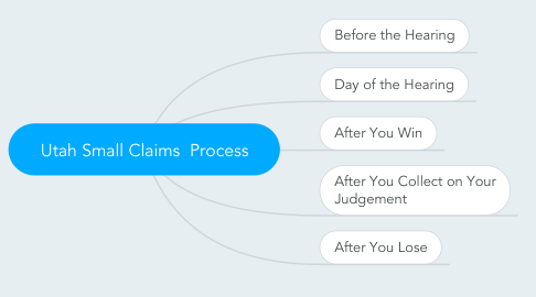Mind Map: Utah Small Claims  Process