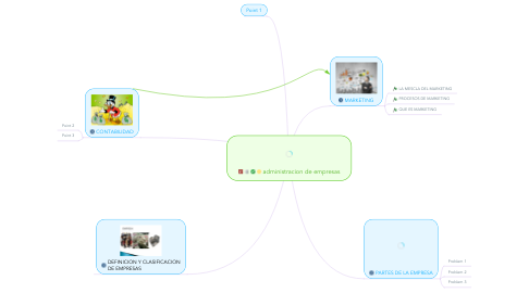Mind Map: administracion de empresas