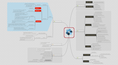 Mind Map: Lei 8112