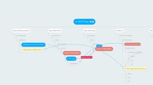 Mind Map: an ALM Project