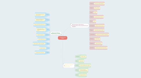 Mind Map: Conceptos del Teatro