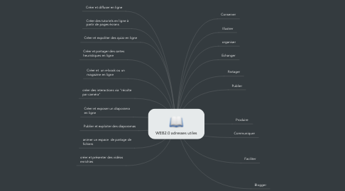 Mind Map: WEB2.0 adresses utiles
