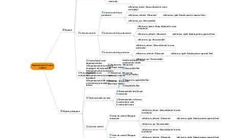 Mind Map: Departamentul Control Calitate