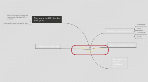 Mind Map: Les différents diagrammes SysML