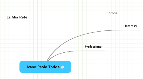 Mind Map: Ivano Paolo Todde