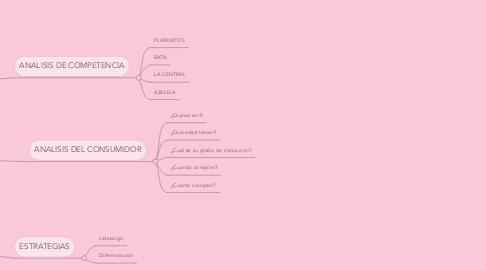 Mind Map: ESTUDIO DE MERCADO FR€€