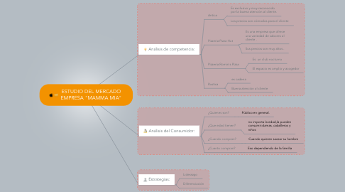 """Mind Map: ESTUDIO DEL MERCADO EMPRESA """"MAMMA MIA"""""""