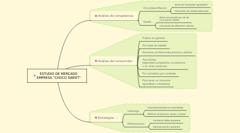 "Mind Map: ESTUDIO DE MERCADO EMPRESA ""CHOCO SWEET"""