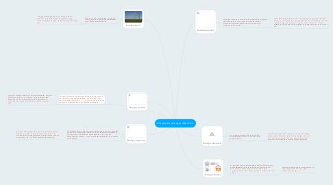 Mind Map: Clases de energía eléctrica