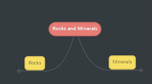 Mind Map: Rocks and Minerals