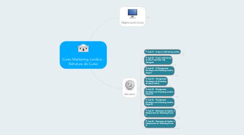 Mind Map: Curso Marketing Jurídico - Estrutura do Curso
