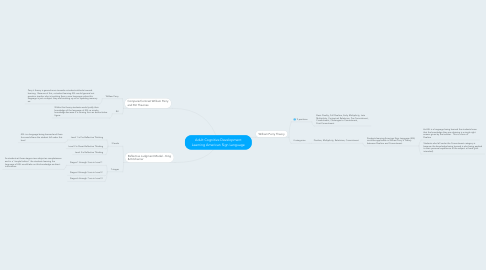 Mind Map: Adult Cognitive Development Learning American Sign Language