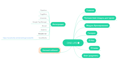 Mind Map: ONE LIFE